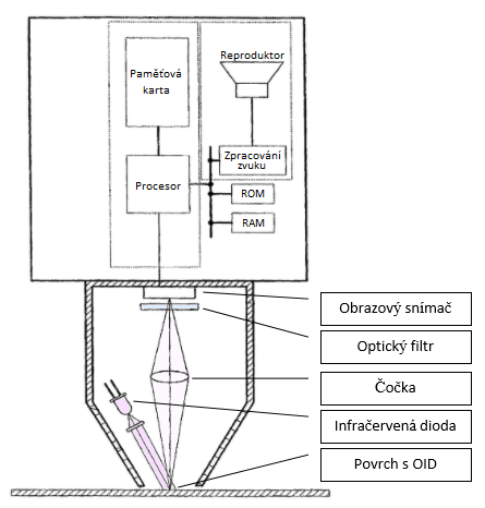 Jak funguje Albi tužka - blokové schéma